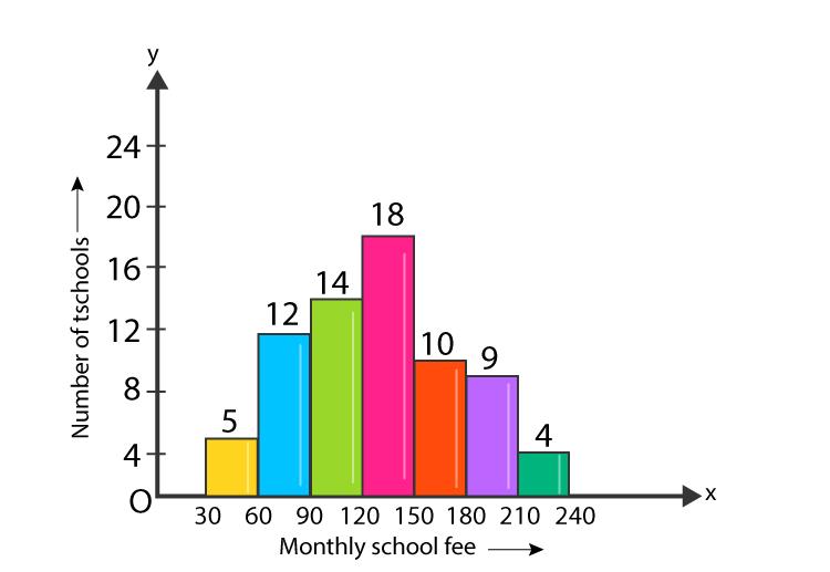 RD sharma class 9 maths chapter 23 ex 23.3 question 1 Solution