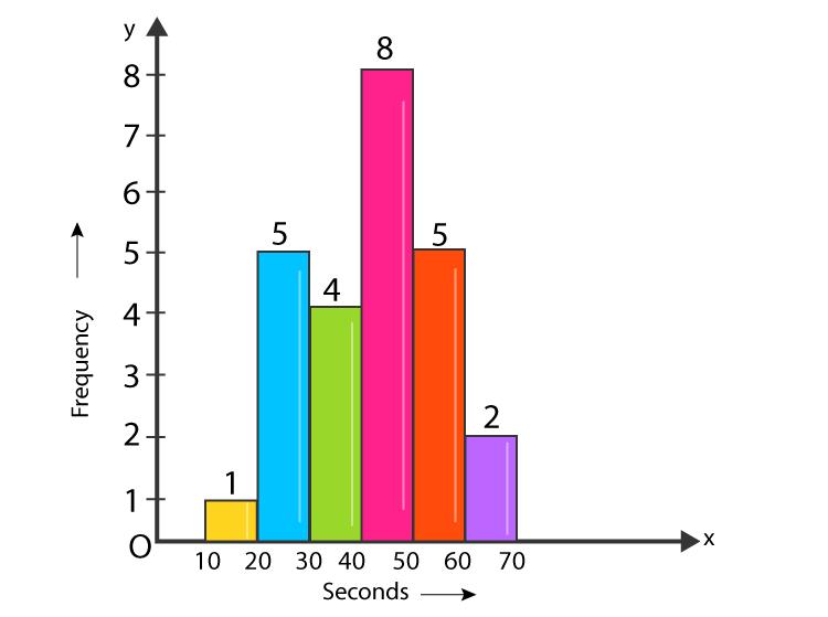 RD sharma class 9 maths chapter 23 ex 23.3 question 3 Solution