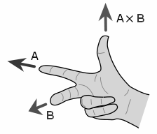 Right-hand Rule Cross Product