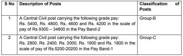 SSC CGL Pay Scale