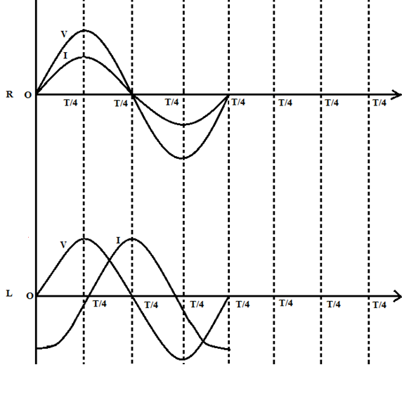 Ac circuit with R only