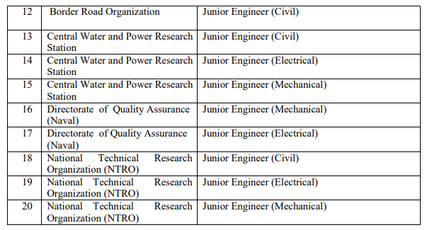 SSC Full Form-What does SSC JE stand for?SSC JE Posts- 2