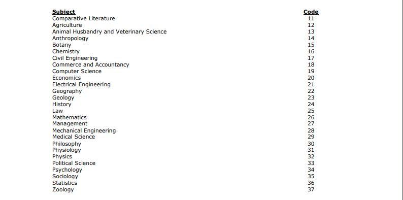 WBCS Syllabus 2020 - List of Optional Subjects 2