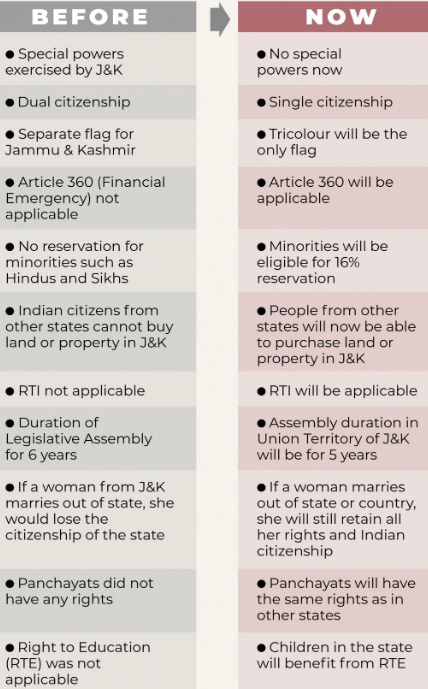 Article 370: Before and After Chart