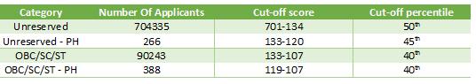 NEET-cutoff-analysis
