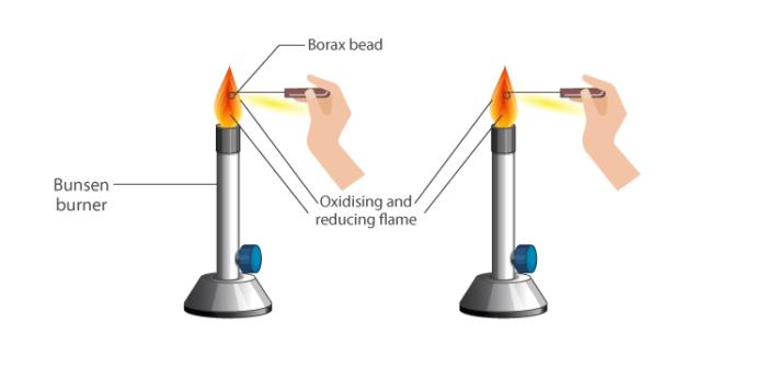 Borax Bead Test