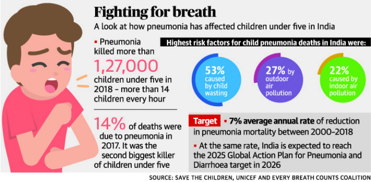 Pneumonia, diarrhoea effect on Children in India - Image