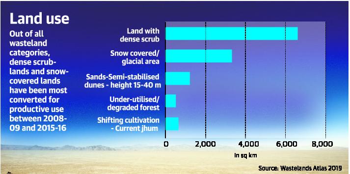 Land use graph