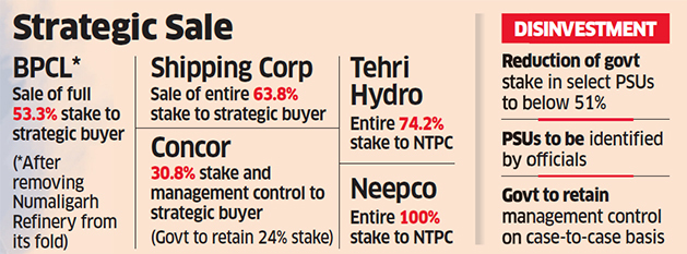 Govt. to sell off its entire stake in BPCL