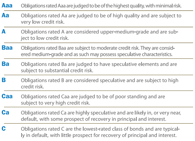 Moody's ratings