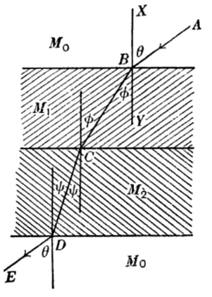 State laws of refraction