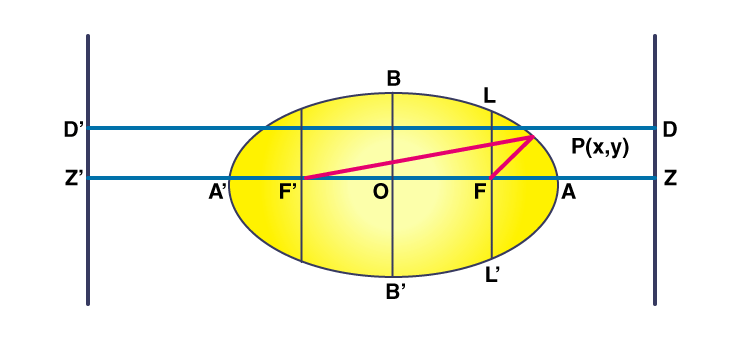 Focus-Directrix Property of an Ellipse