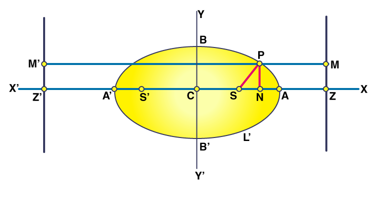 Foci of an Ellipse