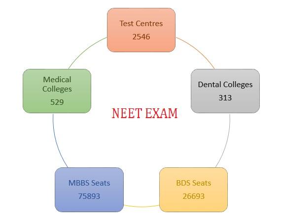 NEET seat availability