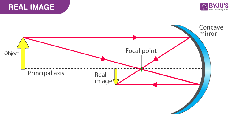 Ray diagram of Real image