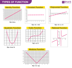 Functions - Definition, Types, Domain Range and Video Lesson