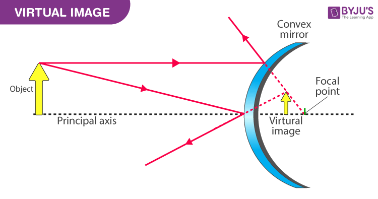 Ray diagram  of Virtual image