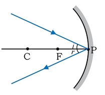 A ray incident obliquely to the principal axis