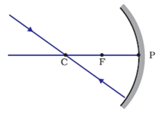 A ray passing through the centre of curvature