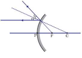 A ray which is directed towards the principal focus of a convex mirror