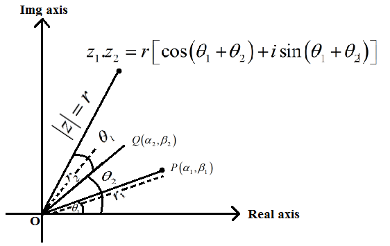 Algebra of Complex Number