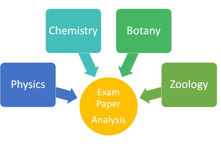 NEET Exam paper analysis