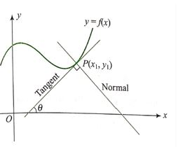Application of derivative Tangent and Normal