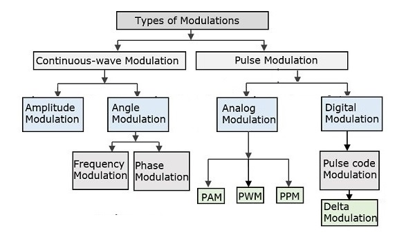 Basic classification of modulation techniques