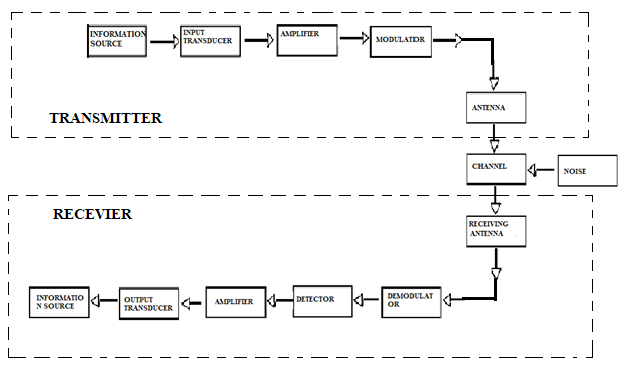 Block Diagram Of Communication Systems
