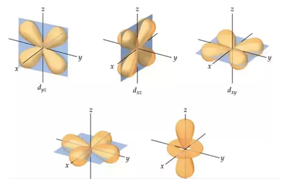 Boundary surface diagrams of the five d orbitals