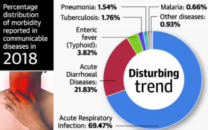 Percentage distribution of morbidity reported in communicable diseases in 2018