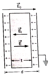 Capacitance of parallel plate capacitor with dielectric slab