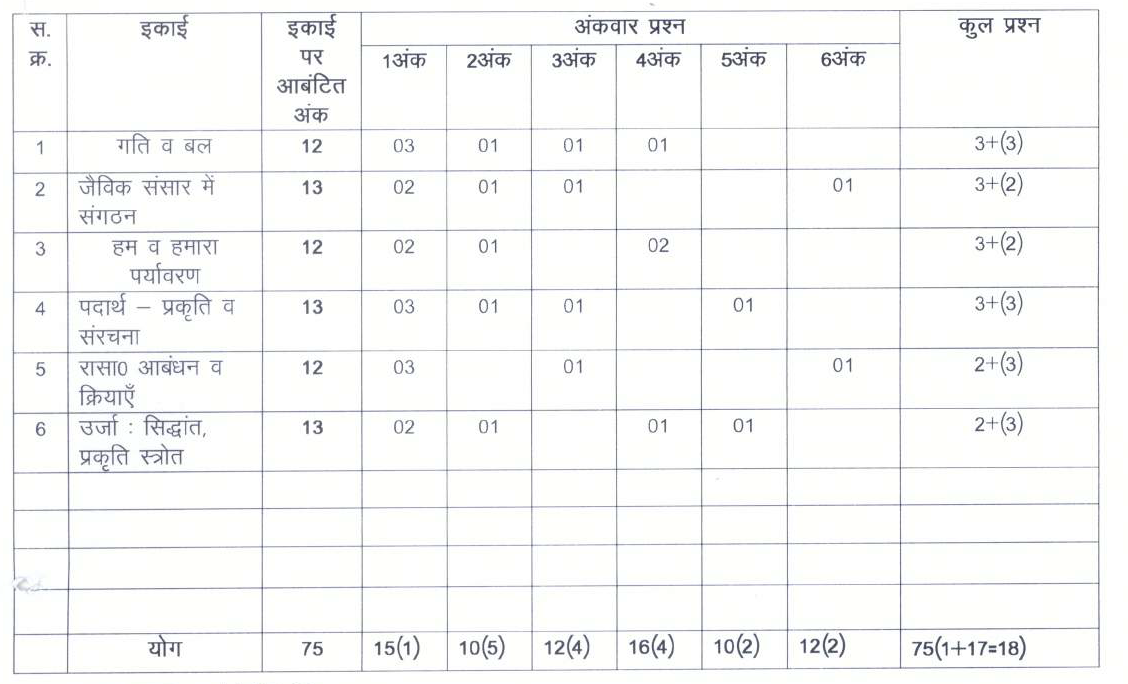 CGBSE Class 9 Science Unit-wise Marks Weightage