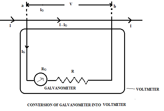 Conversion Of Galvanometer To Voltmeter