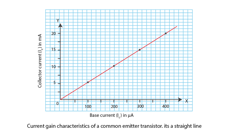 Current Gain Characteristics Of Common-Emitter Transistor