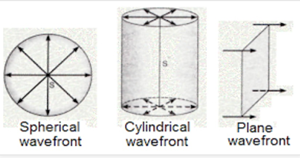 Cylindrical Wavefront