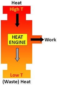 Diagram of the heat engine
