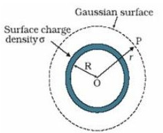 Electric Field due to a Uniformly Charged Sphere