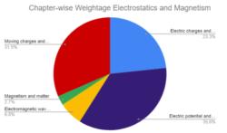 NEET Physics Electrostatics & Magnetism