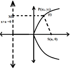 Focal Distance of a Parabola from a point