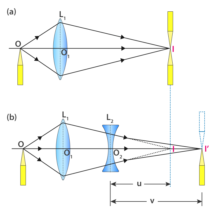 Focal length of a concave lens