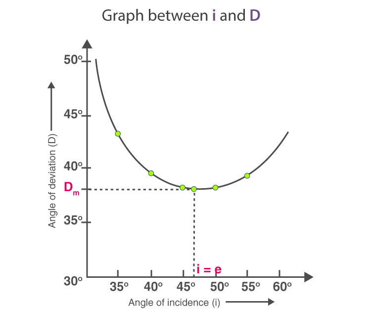 Graph between angle of incidence and angle of deviation
