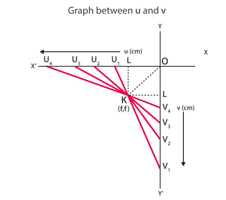 Graph between u and v