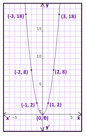 Graphing Parabola Examples