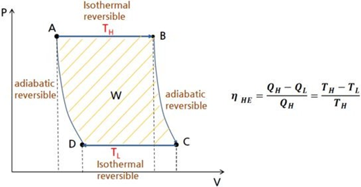 Heat Engine PV Diagram