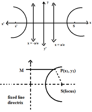 Hyperbola Introduction