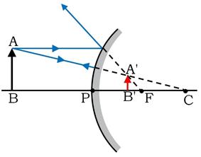 Image Formation By Convex Mirror When The Object is Placed Between Infinity and Pole