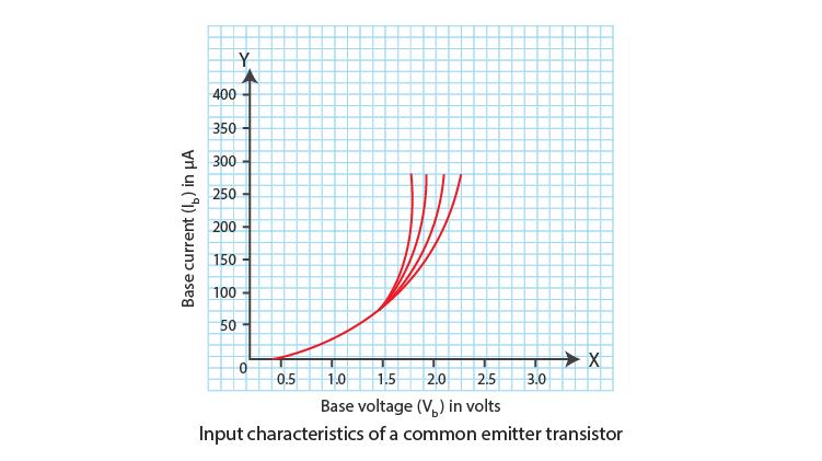 Input Characteristics of a Common-Emitter Transistor