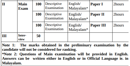 Kerala PSC KAS 2019 - KPSC Exam Pattern 2