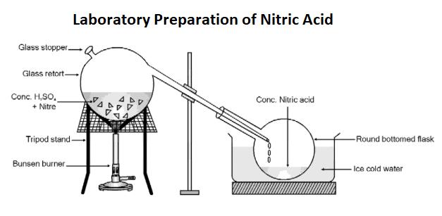 Laboratory Preparation of Nitric Acid